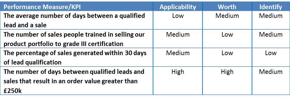 kpi measurement template - performance measures kpis part 2 iconax